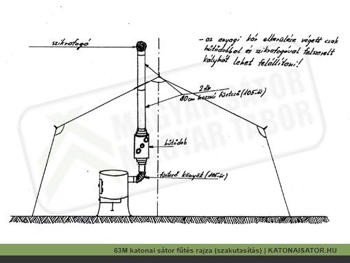 63M katonai sátor fűtés rajza (szakutasítás) | KATONAISATOR.HU