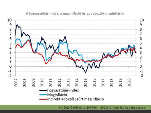 Az infláció alakulása Magyarországon évről-évre | forrás: novekedes.hu